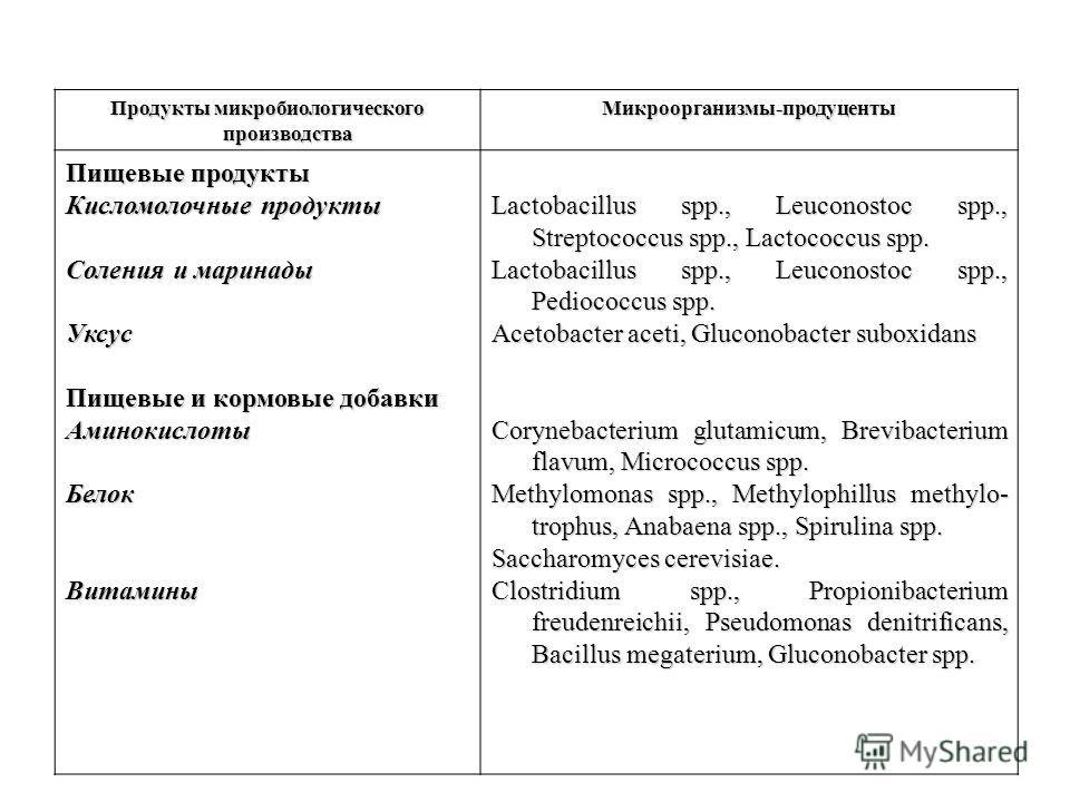 Продукты микробиологического производства Микроорганизмы-продуценты Пищевые продукты Кисломолочные продукты Соления и маринады Уксус Пищевые и кормовые добавки АминокислотыБелокВитамины Lactobacillus spp., Leuconostoc spp., Streptococcus spp., Lactoc