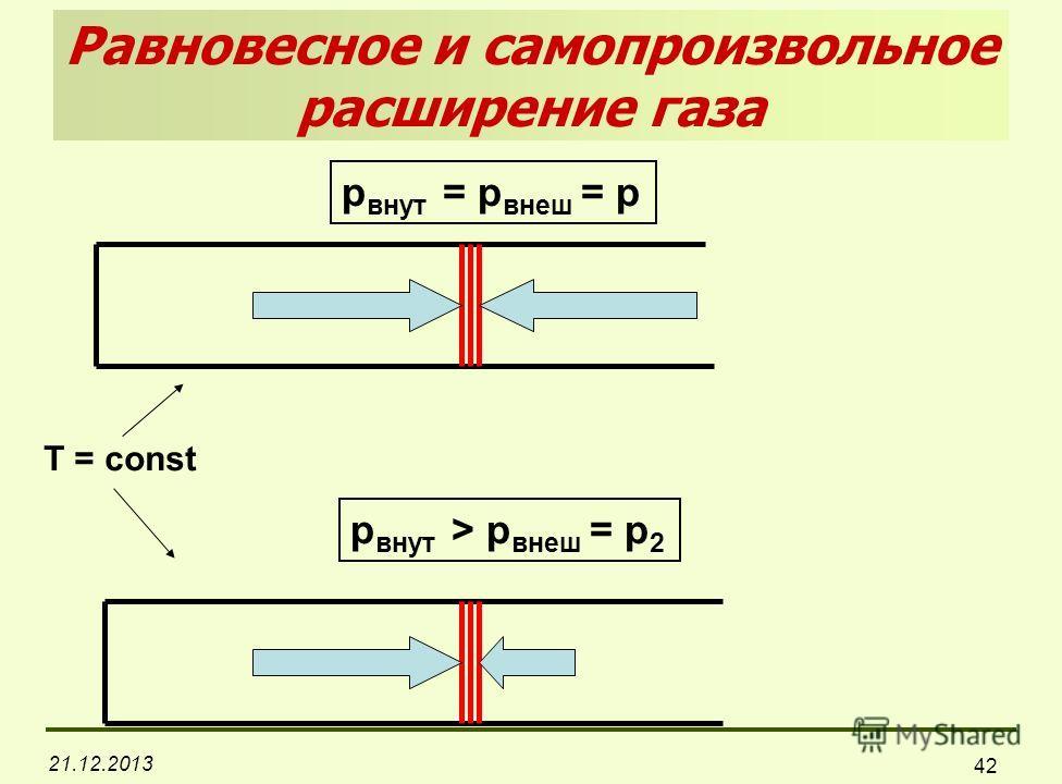 21.12.2013 42 Равновесное и самопроизвольное расширение газа p внут = p внеш = p p внут > p внеш = p 2 T = const