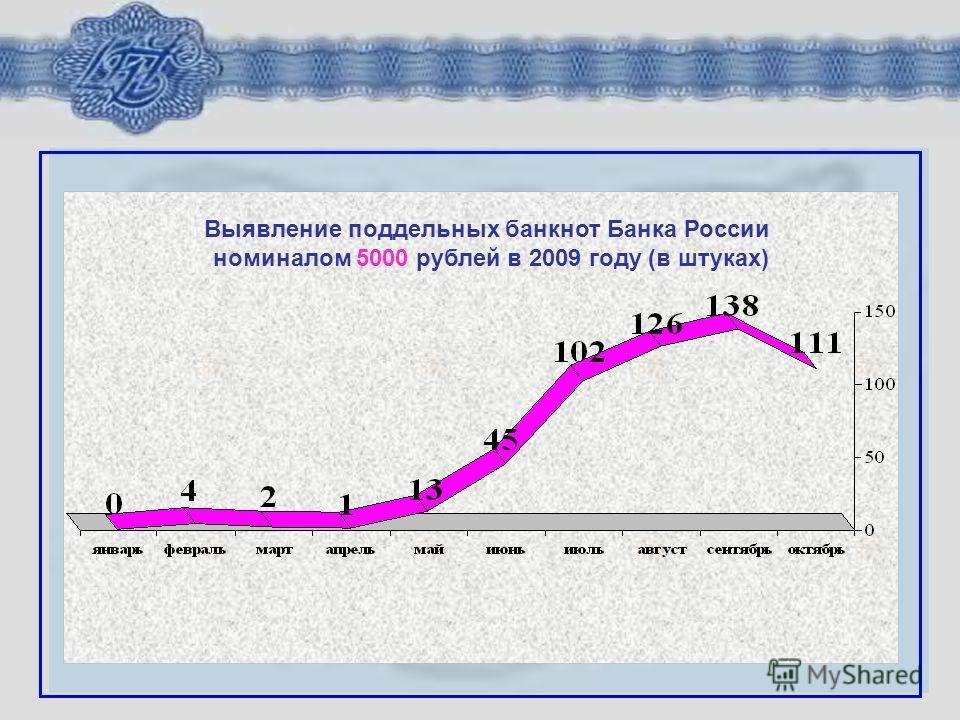 Выявление поддельных банкнот Банка России номиналом 5000 рублей в 2009 году (в штуках)