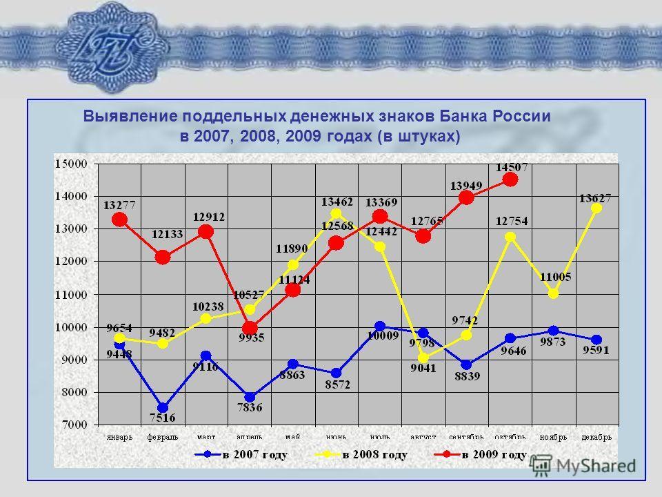 Выявление поддельных денежных знаков Банка России в 2007, 2008, 2009 годах (в штуках)