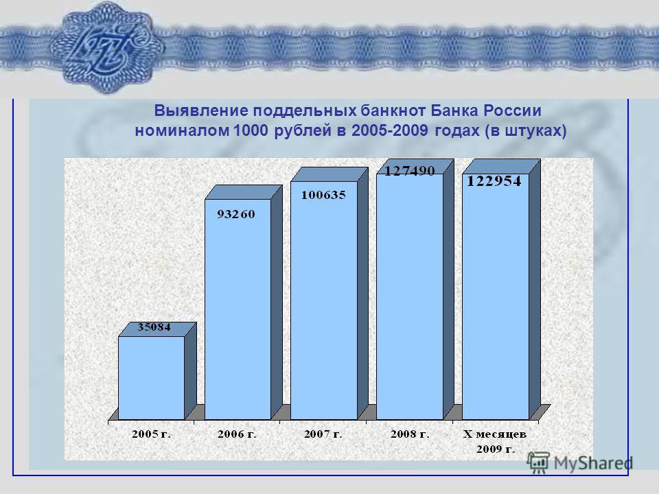 Выявление поддельных банкнот Банка России номиналом 1000 рублей в 2005-2009 годах (в штуках)