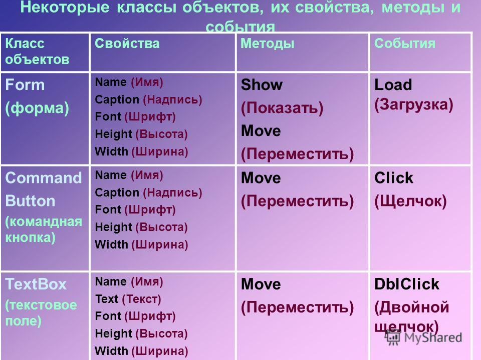 Некоторые классы объектов, их свойства, методы и события Класс объектов СвойстваМетодыСобытия Form (форма) Name (Имя) Caption (Надпись) Font (Шрифт) Height (Высота) Width (Ширина) Show (Показать) Move (Переместить) Load (Загрузка) Command Button (ком