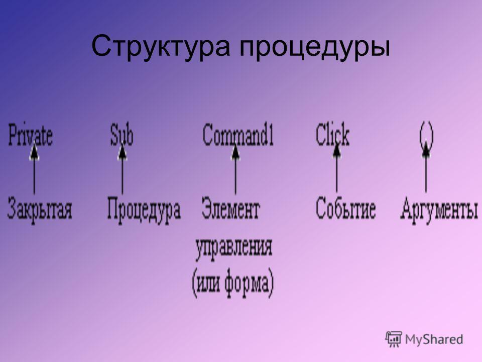 Структура процедуры