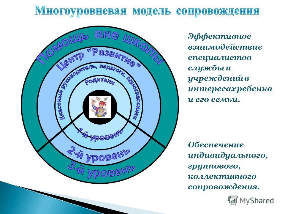 Эффективное взаимодействие специалистов службы и учреждений в интересах ребенка и его семьи. Обеспечение индивидуального, группового, коллективного сопровождения.