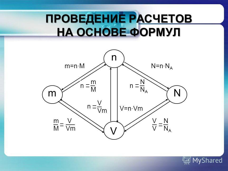 ПРОВЕДЕНИЕ РАСЧЕТОВ НА ОСНОВЕ ФОРМУЛ n V mN N=n·N A V N V N A m V M Vm V=n·Vm m=n·M V N V N A n V V V Vm n V m V M n