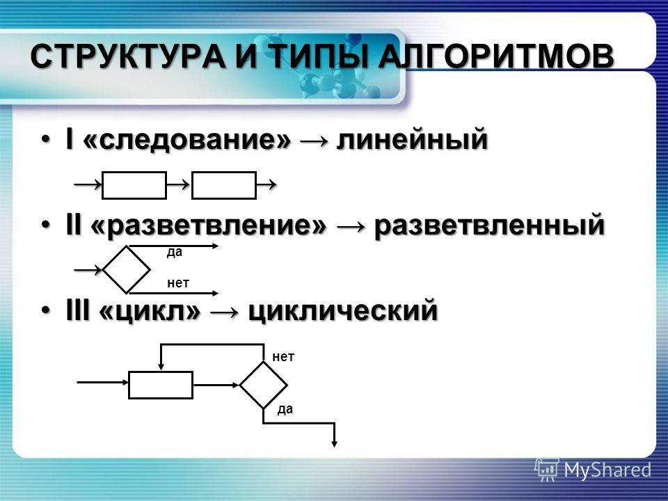 СТРУКТУРА И ТИПЫ АЛГОРИТМОВ I «следование» линейныйI «следование» линейный II «разветвление» разветвленныйII «разветвление» разветвленный III «цикл» циклическийIII «цикл» циклический да нет да