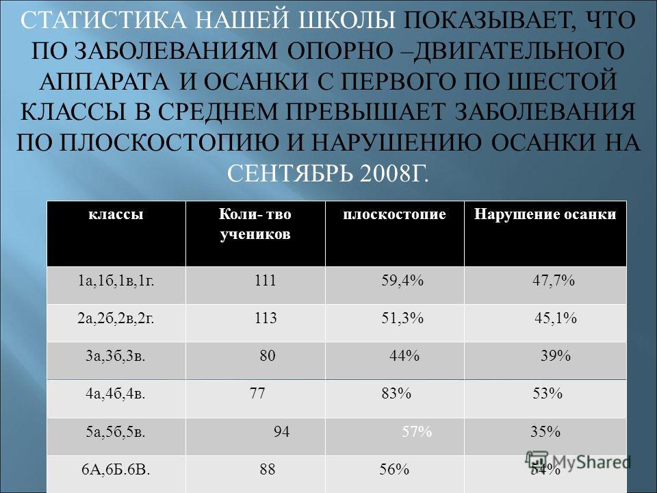 классыКоли- тво учеников плоскостопиеНарушение осанки 1а,1б,1в,1г. 111 59,4% 47,7% 2а,2б,2в,2г. 113 51,3% 45,1% 3а,3б,3в. 80 44% 39% 4а,4б,4в. 77 83% 53% 5а,5б,5в. 94 57%35% 6А,6Б.6В. 8856%54% СТАТИСТИКА НАШЕЙ ШКОЛЫ ПОКАЗЫВАЕТ, ЧТО ПО ЗАБОЛЕВАНИЯМ ОП