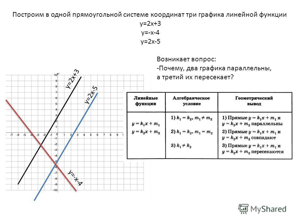 Построим в одной прямоугольной системе координат три графика линейной функции у=2х+3 у=-х-4 у=2х-5 Возникает вопрос: -Почему, два графика параллельны, а третий их пересекает? у=2х+3 у=2х-5 у=-х-4