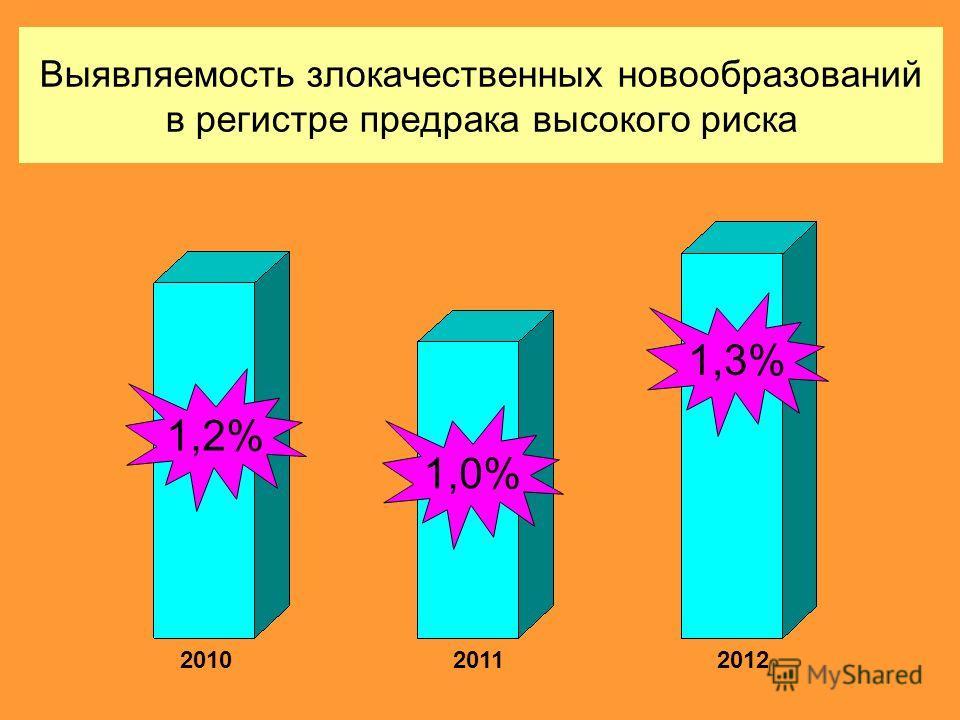 Выявляемость злокачественных новообразований в регистре предрака высокого риска 201020112012 1,2% 1,0% 1,3%