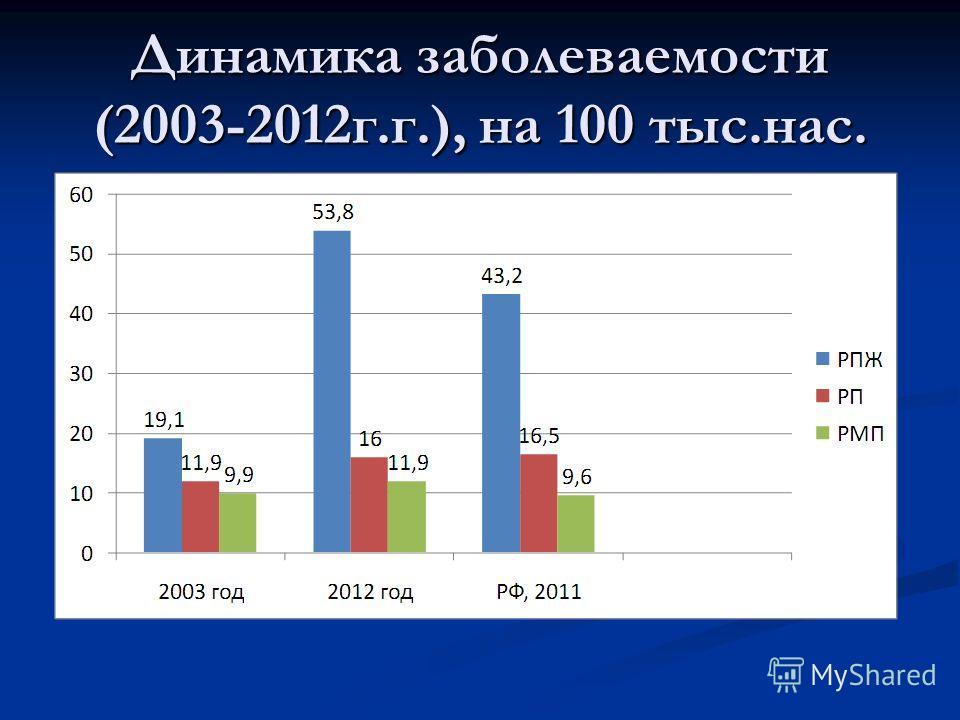 Динамика заболеваемости (2003-2012г.г.), на 100 тыс.нас.