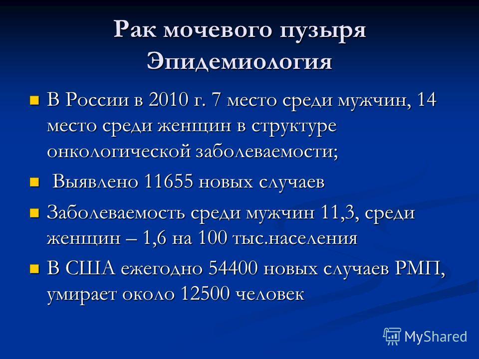 Рак мочевого пузыря Эпидемиология В России в 2010 г. 7 место среди мужчин, 14 место среди женщин в структуре онкологической заболеваемости; В России в 2010 г. 7 место среди мужчин, 14 место среди женщин в структуре онкологической заболеваемости; Выяв