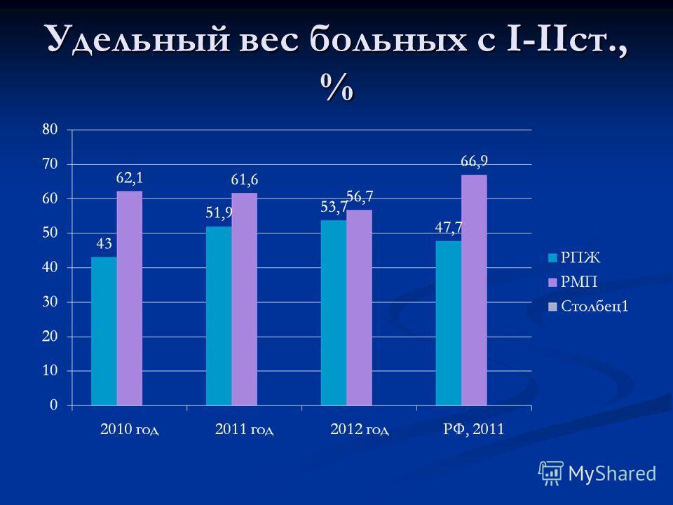 Удельный вес больных с I-IIст., %