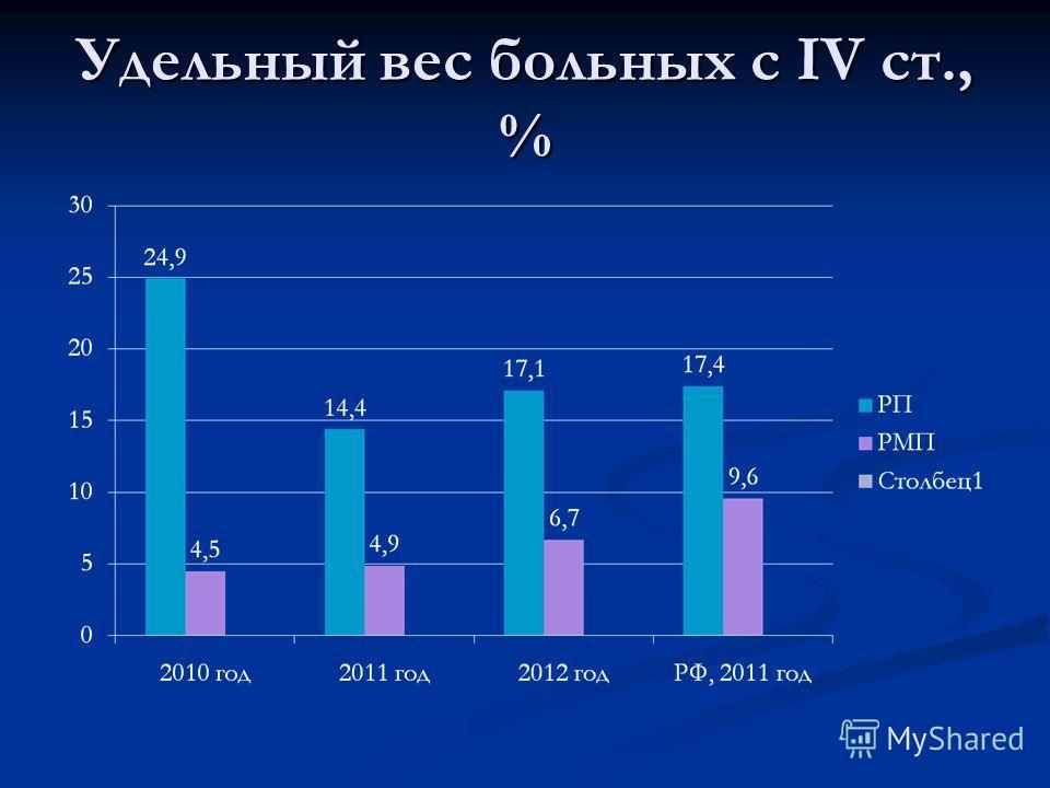 Удельный вес больных с IV cт., %