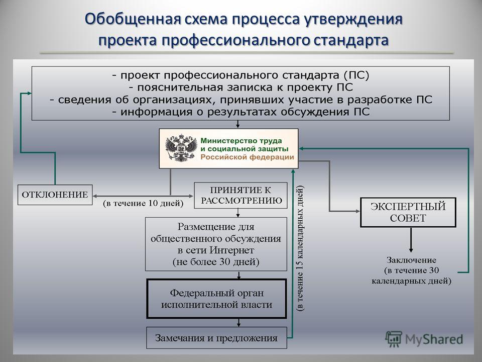 Обобщенная схема процесса утверждения проекта профессионального стандарта 9