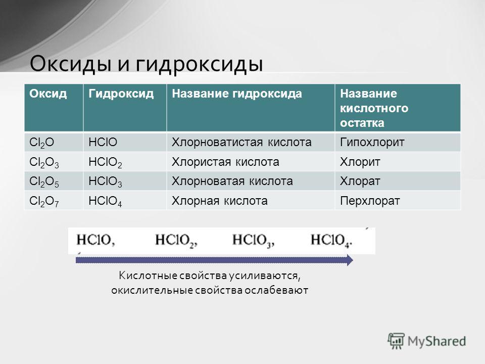 Разработано учителем химии МОБУ «Лицей 5» г. Оренбурга Павловой Е.С. Важнейшие соединения галогенов