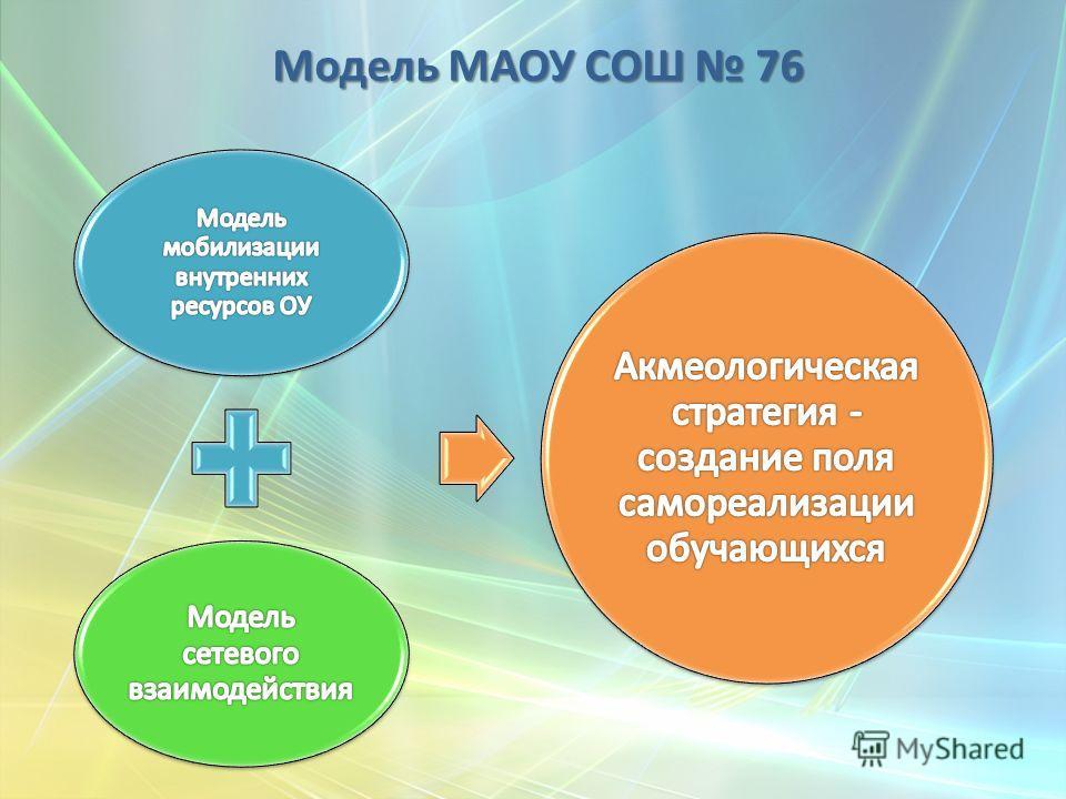 Модель МАОУ СОШ 76