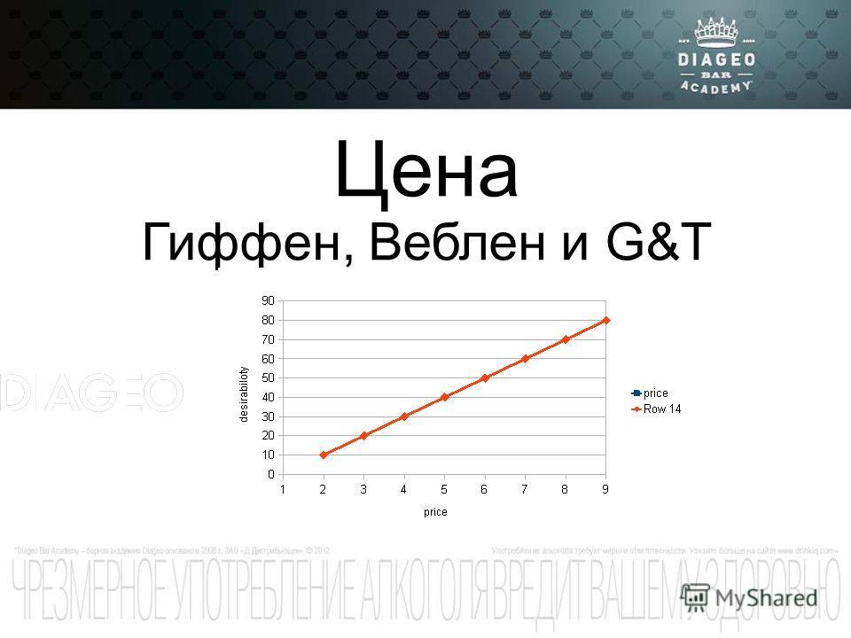 Цена Гиффен, Веблен и G&T