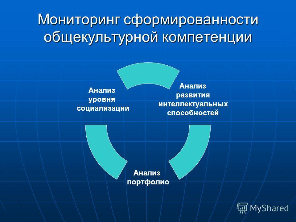 Мониторинг сформированности общекультурной компетенции Анализ развития интеллектуальных способностей Анализ портфолио Анализ уровня социализации