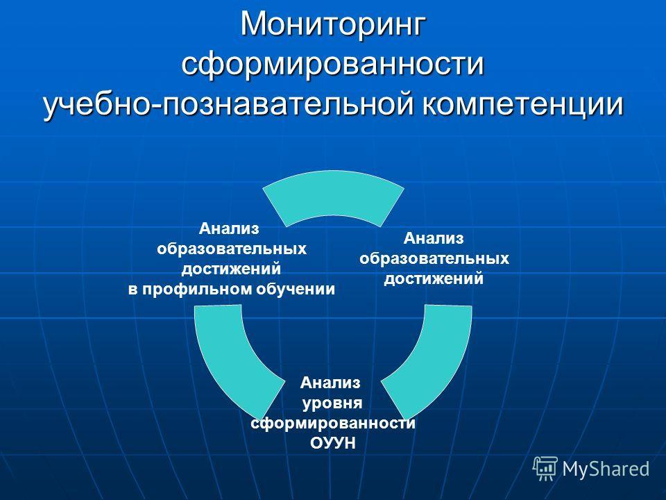 Мониторинг сформированности учебно-познавательной компетенции Анализ образовательных достижений Анализ уровня сформированности ОУУН Анализ образовательных достижений в профильном обучении