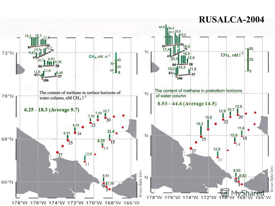 RUSALCA-2004 8.93 – 44.6 (Average 14.5)