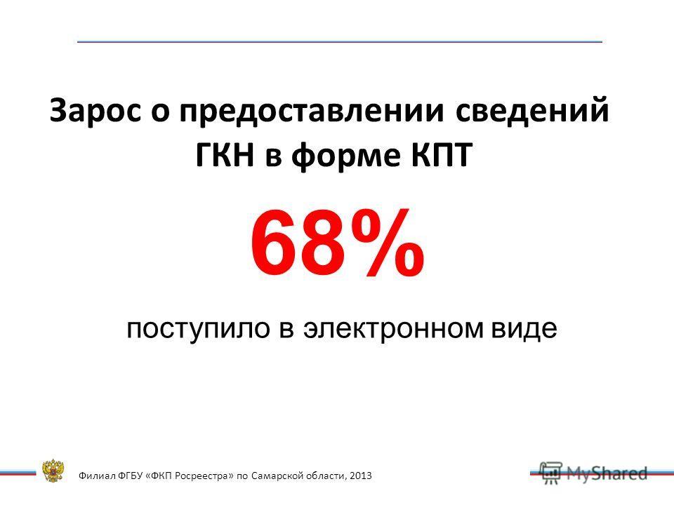 Филиал ФГБУ «ФКП Росреестра» по Самарской области, 2013 Зарос о предоставлении сведений ГКН в форме КПТ 68% поступило в электронном виде