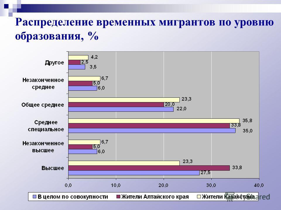 Распределение временных мигрантов по уровню образования, %
