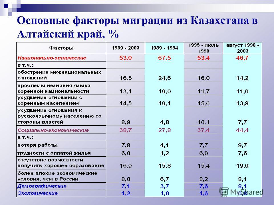 Основные факторы миграции из Казахстана в Алтайский край, %