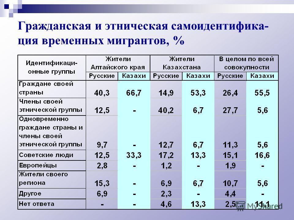 Гражданская и этническая самоидентифика- ция временных мигрантов, %