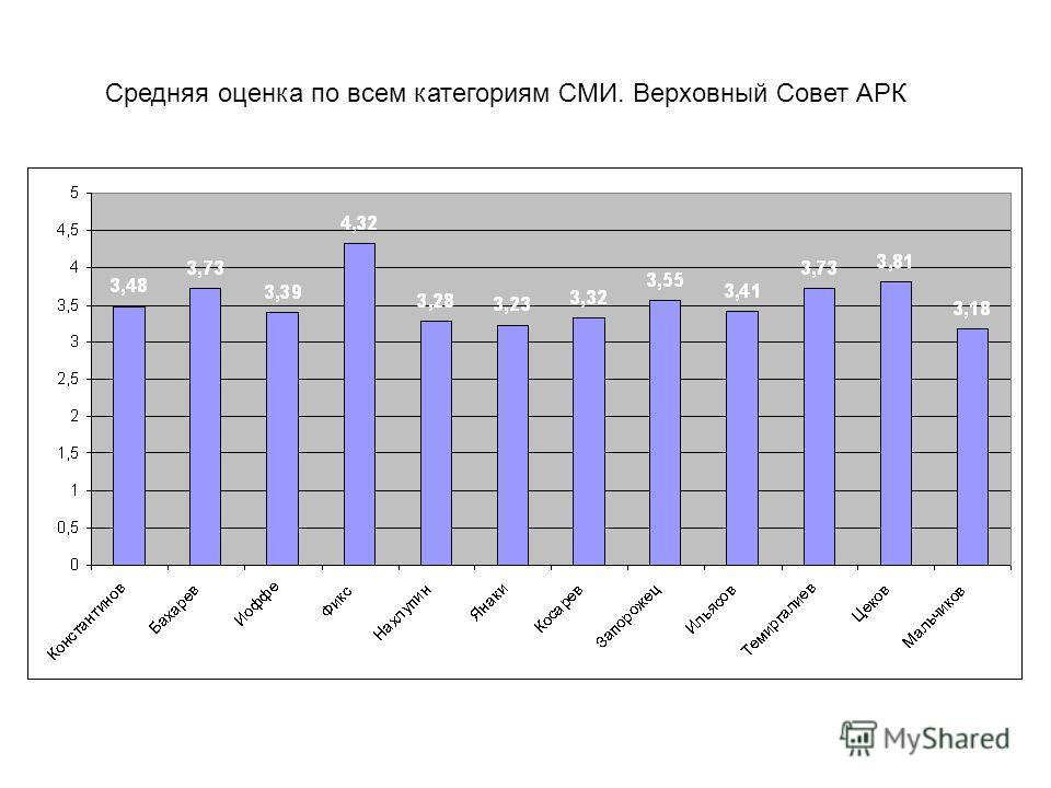 Средняя оценка по всем категориям СМИ. Верховный Совет АРК