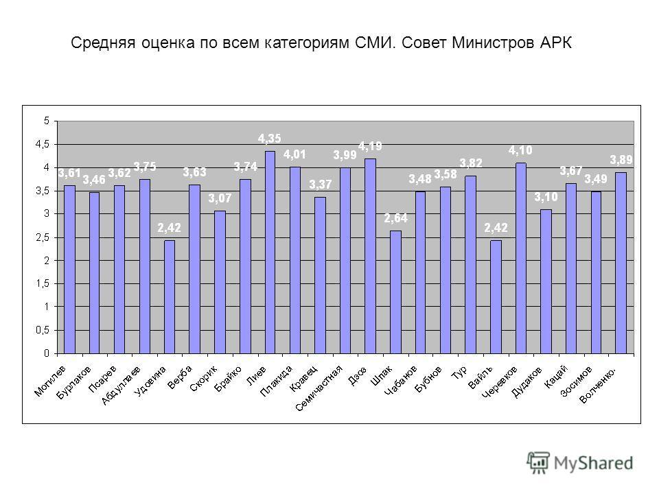 Средняя оценка по всем категориям СМИ. Совет Министров АРК