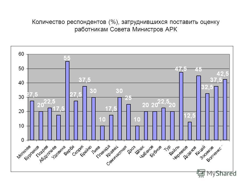 Количество респондентов (%), затруднившихся поставить оценку работникам Совета Министров АРК