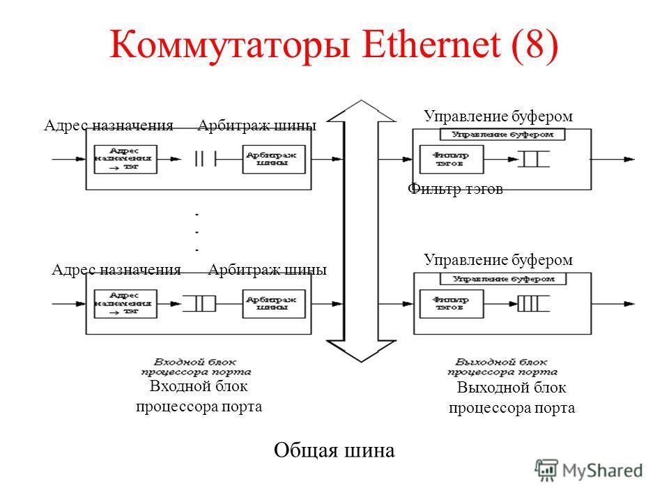 Коммутаторы Ethernet (8) Общая шина Входной блок процессора порта Выходной блок процессора порта Управление буфером Адрес назначения Фильтр тэгов Арбитраж шины Адрес назначения Арбитраж шины