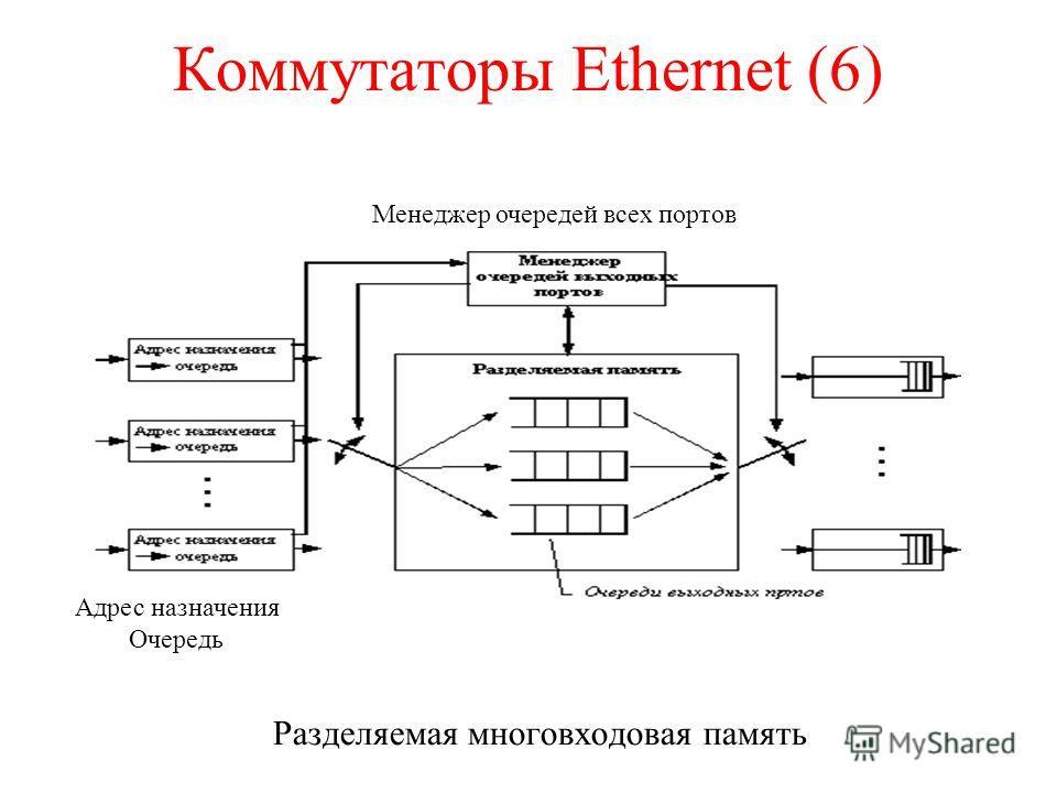 Коммутаторы Ethernet (6) Разделяемая многовходовая память Менеджер очередей всех портов Адрес назначения Очередь