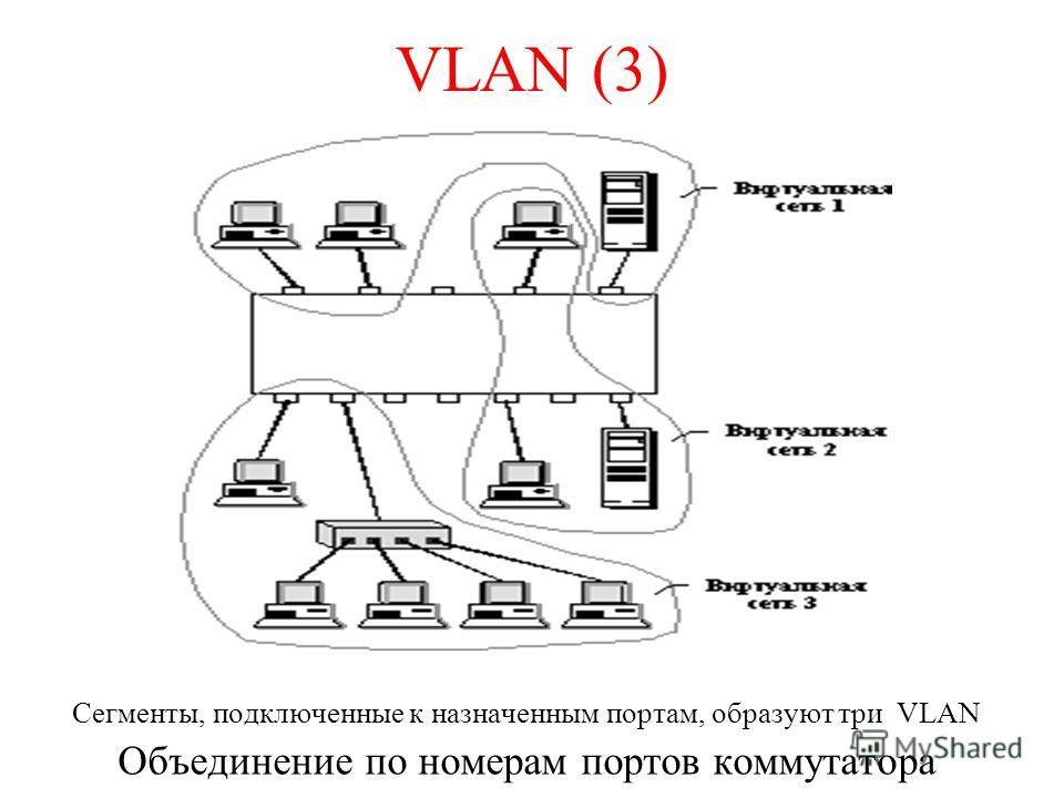 VLAN (3) Сегменты, подключенные к назначенным портам, образуют три VLAN Объединение по номерам портов коммутатора
