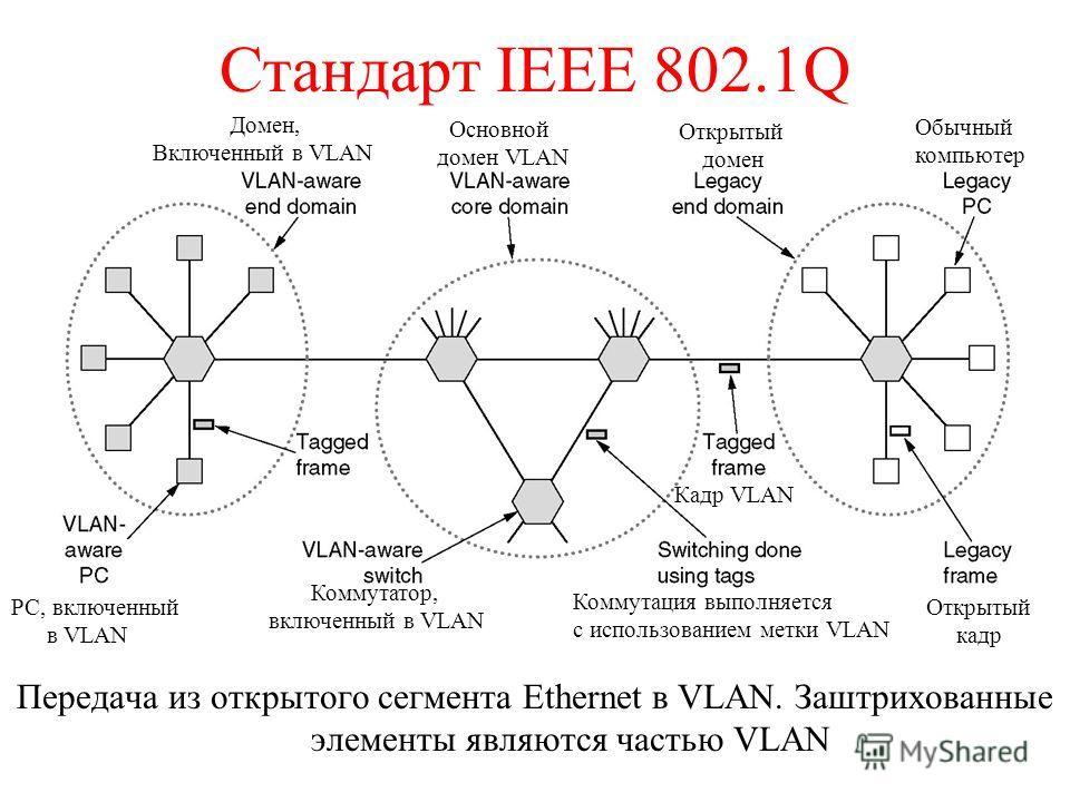 Стандарт IEEE 802.1Q Передача из открытого сегмента Ethernet в VLAN. Заштрихованные элементы являются частью VLAN Кадр VLAN Коммутатор, включенный в VLAN Коммутация выполняется с использованием метки VLAN Открытый кадр PC, включенный в VLAN Обычный к