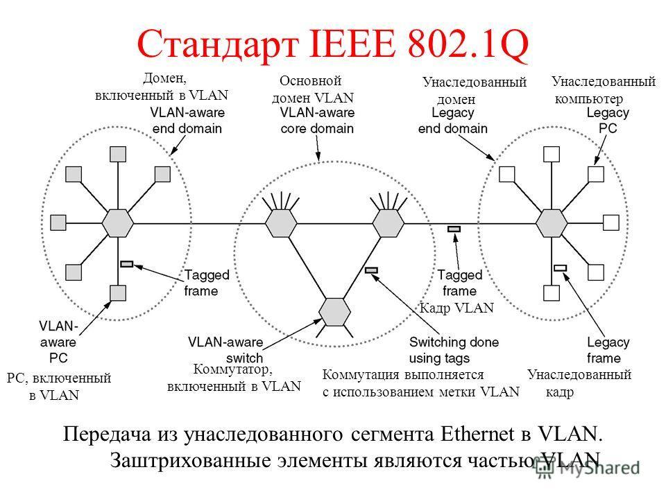 Стандарт IEEE 802.1Q Передача из унаследованного сегмента Ethernet в VLAN. Заштрихованные элементы являются частью VLAN Кадр VLAN Коммутатор, включенный в VLAN Коммутация выполняется с использованием метки VLAN Унаследованный кадр PC, включенный в VL