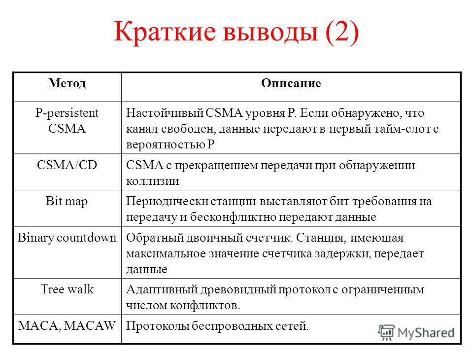 Краткие выводы (2) МетодОписание P-persistent CSMA Настойчивый CSMA уровня Р. Если обнаружено, что канал свободен, данные передают в первый тайм-слот с вероятностью Р CSMA/CDCSMA с прекращением передачи при обнаружении коллизии Bit mapПериодически ст