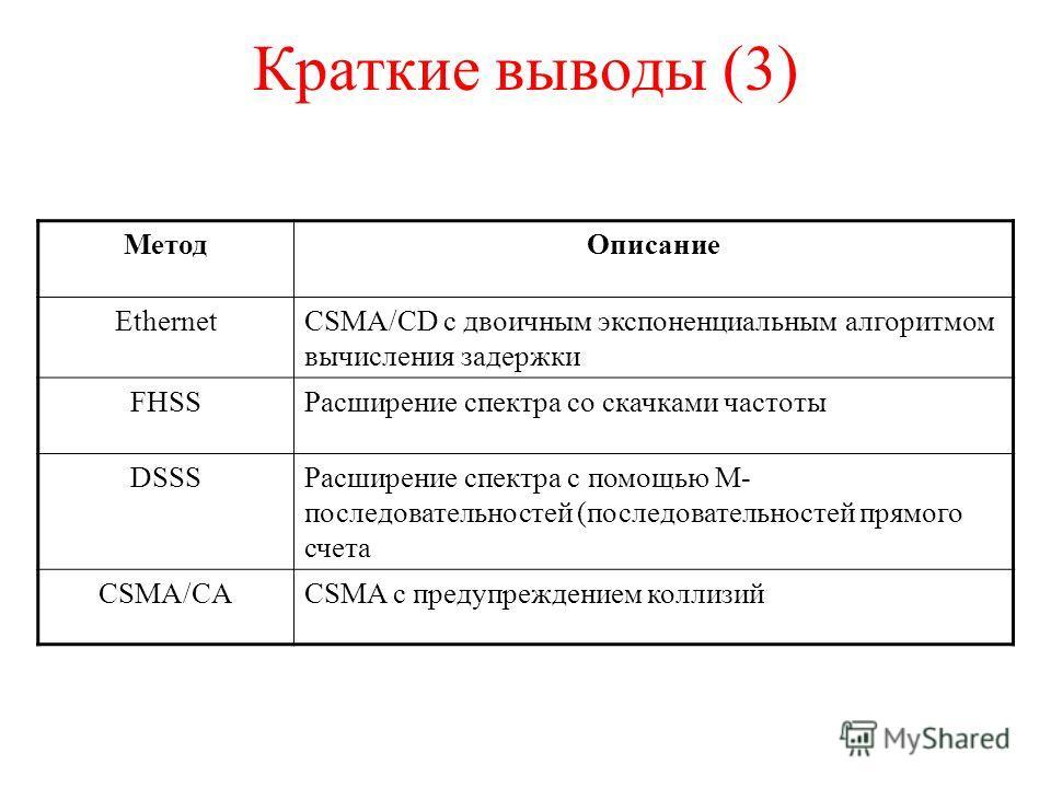 Краткие выводы (3) МетодОписание EthernetCSMA/CD с двоичным экспоненциальным алгоритмом вычисления задержки FHSSРасширение спектра со скачками частоты DSSSРасширение спектра с помощью М- последовательностей (последовательностей прямого счета CSMA/CAC