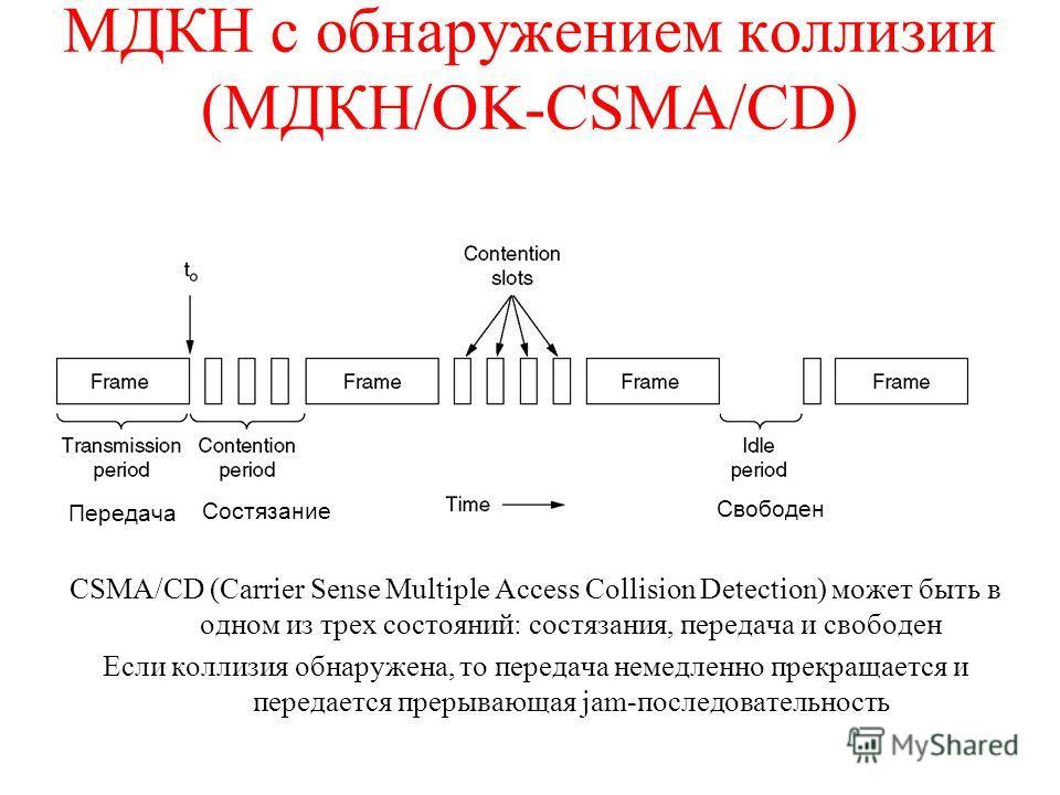 МДКН с обнаружением коллизии (МДКН/OK-CSMA/CD) CSMA/CD (Carrier Sense Multiple Access Collision Detection) может быть в одном из трех состояний: состязания, передача и свободен Если коллизия обнаружена, то передача немедленно прекращается и передаетс