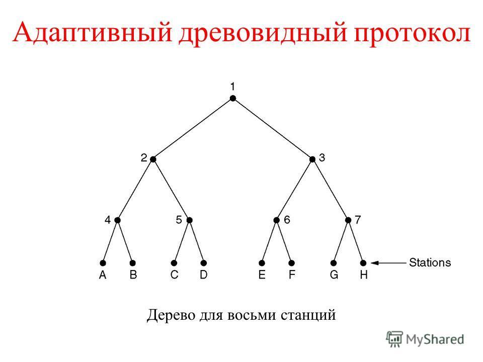 Адаптивный древовидный протокол Дерево для восьми станций