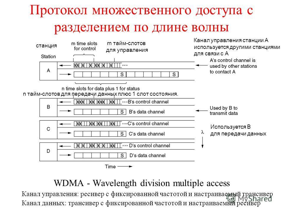 Протокол множественного доступа с разделением по длине волны WDMA - Wavelength division multiple access Канал управления: ресивер с фиксированной частотой и настраиваемый трансивер Канал данных: трансивер с фиксированной частотой и настраиваемый реси