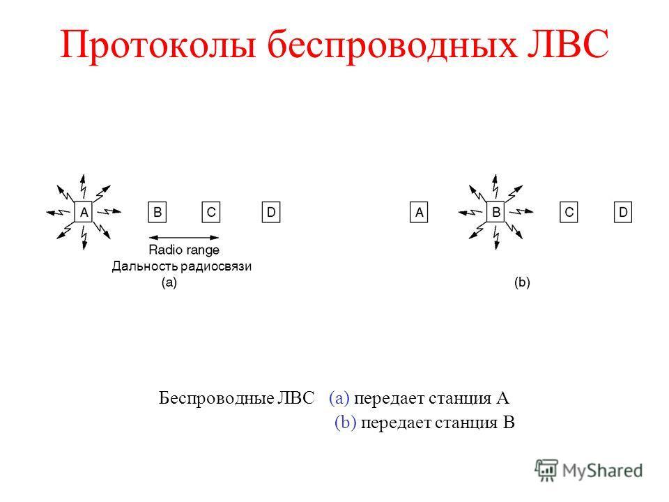 Протоколы беспроводных ЛВС Беспроводные ЛВС (a) передает станция А (b) передает станция В Дальность радиосвязи