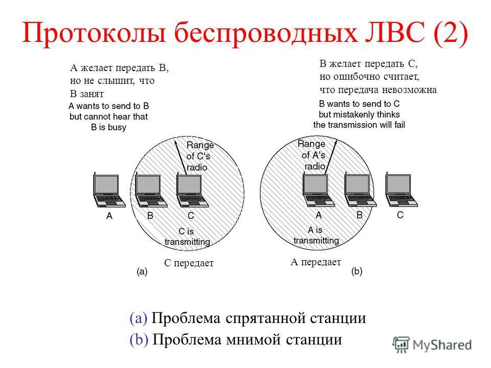 Протоколы беспроводных ЛВС (2) (a) Проблема спрятанной станции (b) Проблема мнимой станции С передает А желает передать В, но не слышит, что В занят В желает передать С, но ошибочно считает, что передача невозможна А передает