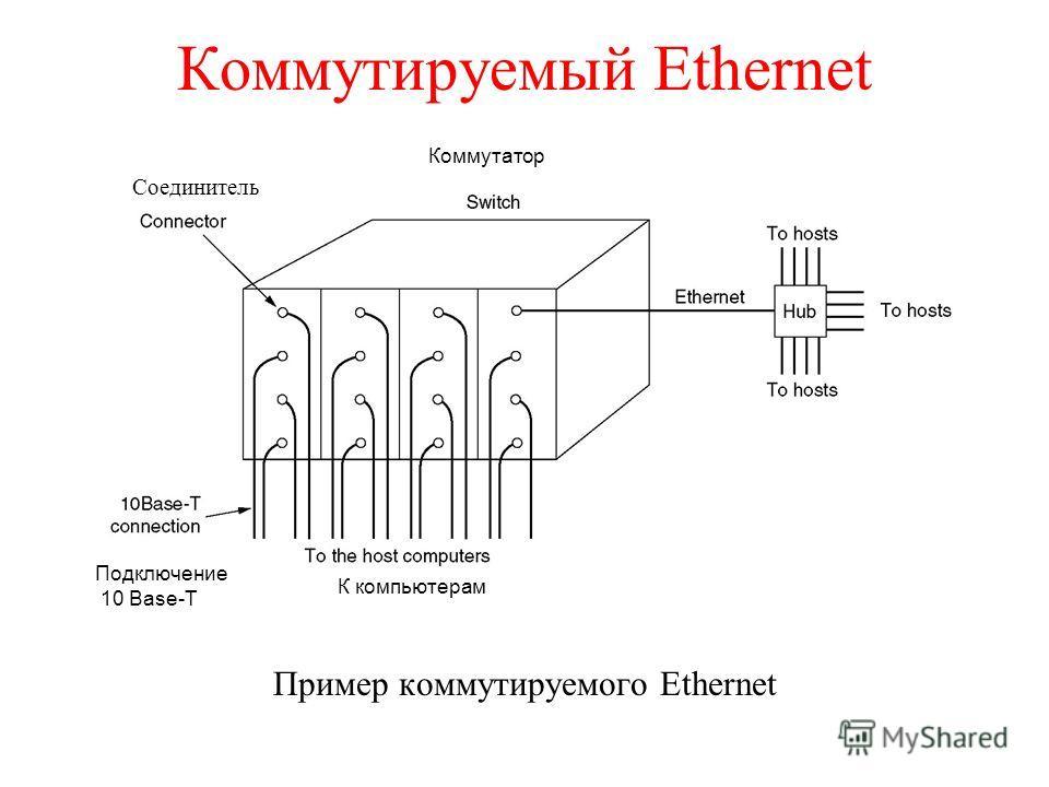 Коммутируемый Ethernet Пример коммутируемого Ethernet Коммутатор К компьютерам Подключение 10 Base-T Соединитель