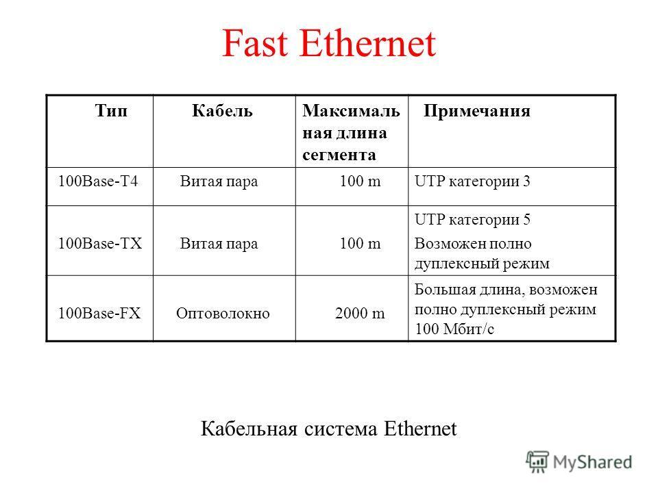 Fast Ethernet Кабельная система Ethernet Тип КабельМаксималь ная длина сегмента Примечания 100Base-T4 Витая пара 100 mUTP категории 3 100Base-TX Витая пара 100 m UTP категории 5 Возможен полно дуплексный режим 100Base-FX Оптоволокно 2000 m Большая дл