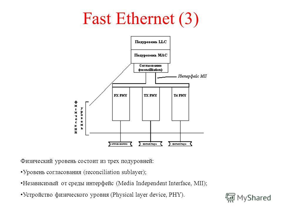 Fast Ethernet (3) Физический уровень состоит из трех подуровней: Уровень согласования (reconciliation sublayer); Независимый от среды интерфейс (Media Independent Interface, MII); Устройство физического уровня (Physical layer device, PHY).
