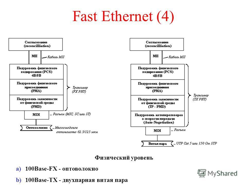 Fast Ethernet (4) Физический уровень a)100Base-FХ - оптоволокно b)100Base-TХ - двухпарная витая пара