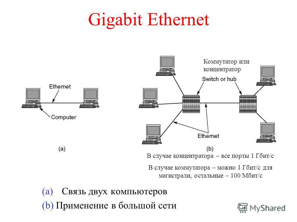 Gigabit Ethernet (a)Связь двух компьютеров (b) Применение в большой сети Коммутатор или концентратор В случае концентратора – все порты 1 Гбит/с В случае коммутатора – можно 1 Гбит/с для магистрали, остальные – 100 Мбит/с