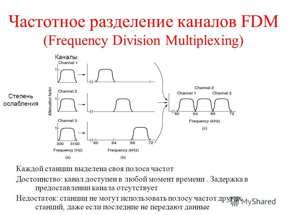 Частотное разделение каналов FDM (Frequency Division Multiplexing) Каждой станции выделена своя полоса частот Достоинство: канал доступен в любой момент времени. Задержка в предоставлении канала отсутствует Недостаток: станции не могут использовать п