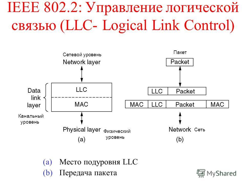 IEEE 802.2: Управление логической связью (LLC- Logical Link Control) (a)Место подуровня LLC (b)Передача пакета Канальный уровень Пакет Сетевой уровень Сеть Физический уровень